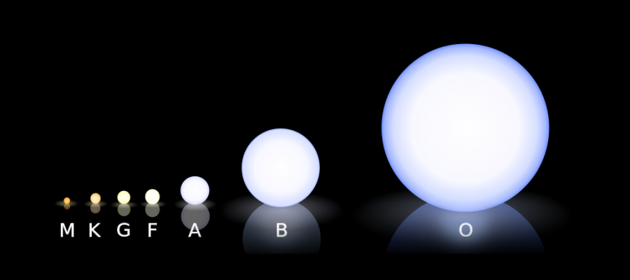 Beispielhafte Darstellung von Sternen verschiedener Spektralklassen. | Foto: Rursus (GFDL/CC-BY-SA-3.0), via Wikimedia Commons